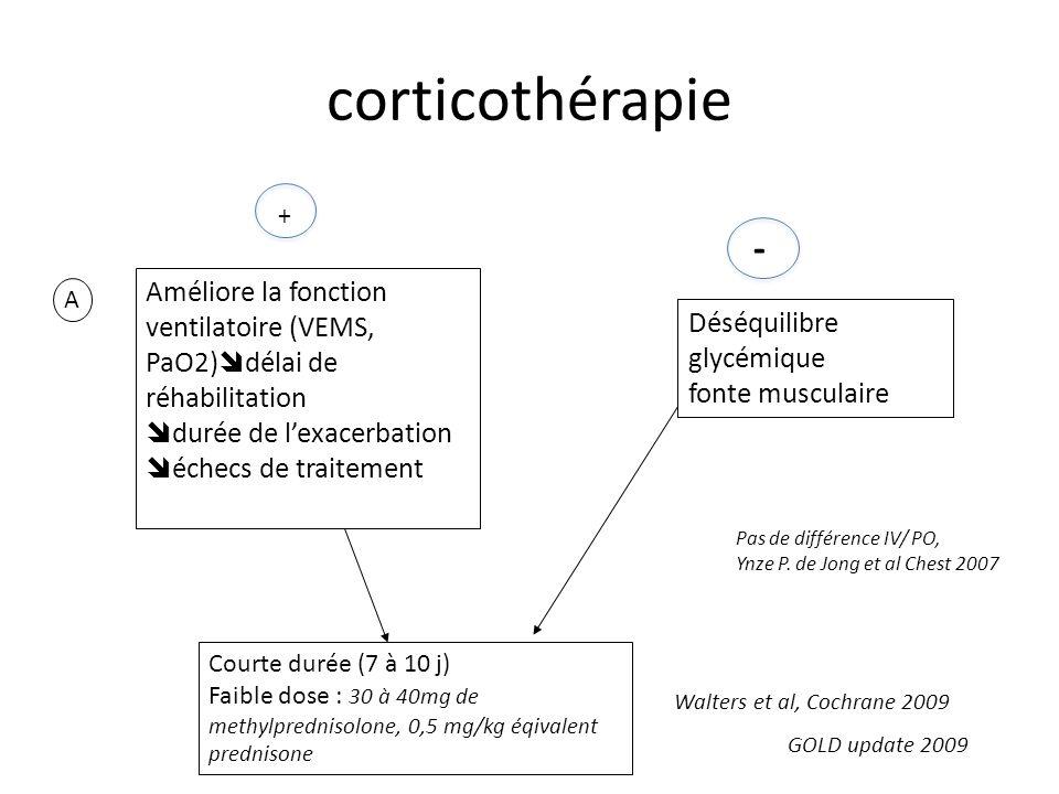 corticothérapie + - Améliore la fonction ventilatoire (VEMS, PaO2)délai de réhabilitation. durée de l'exacerbation.