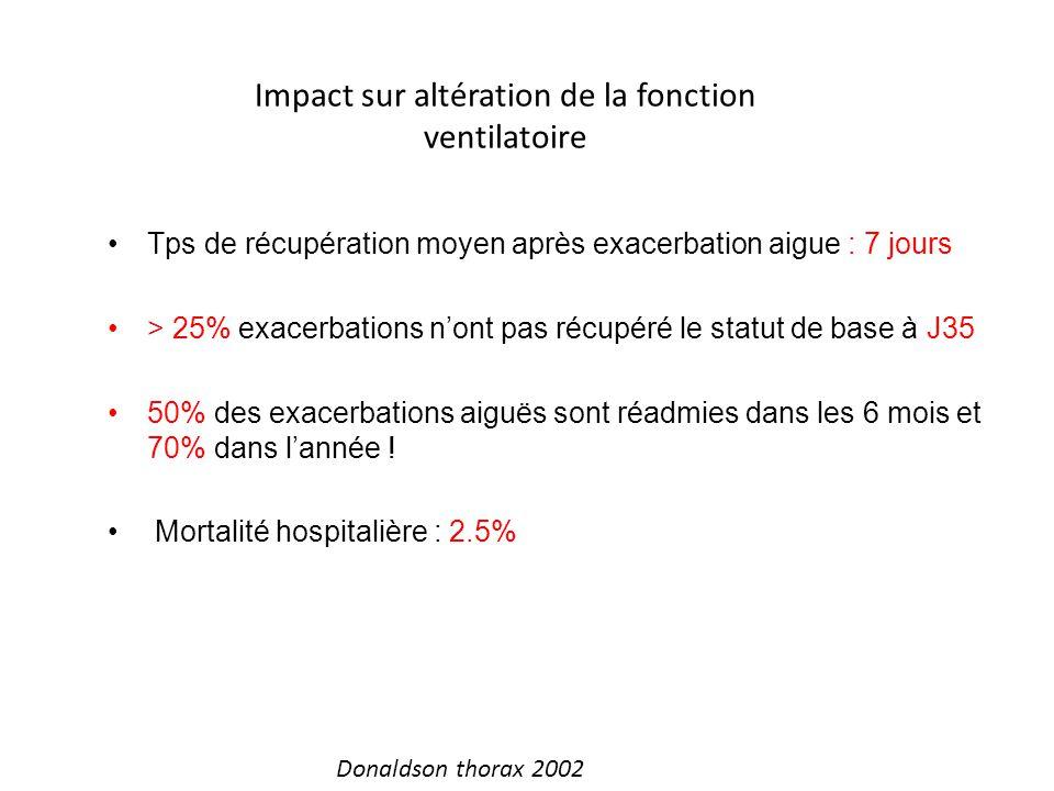 Impact sur altération de la fonction ventilatoire