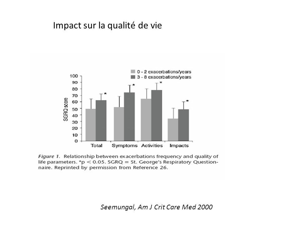 Impact sur la qualité de vie