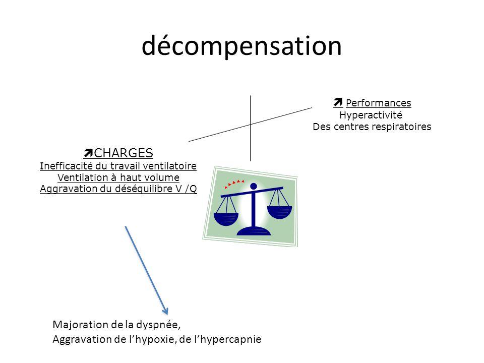 décompensation  Performances CHARGES Majoration de la dyspnée,