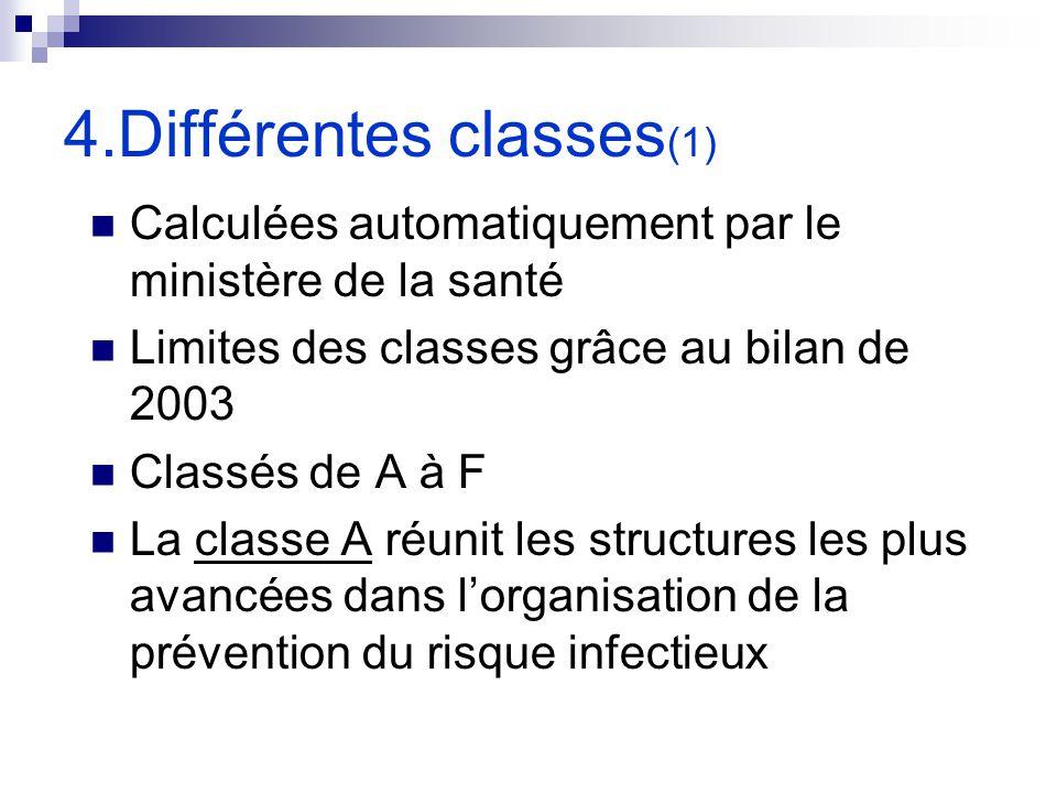 4.Différentes classes(1)
