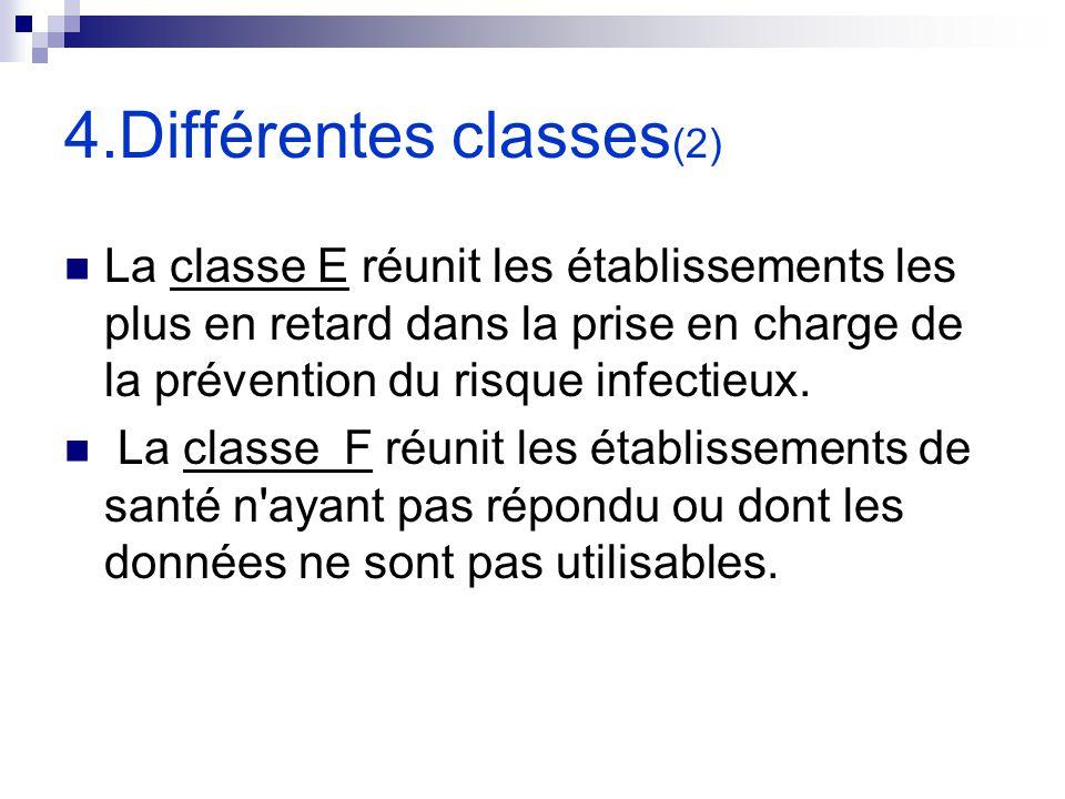 4.Différentes classes(2)