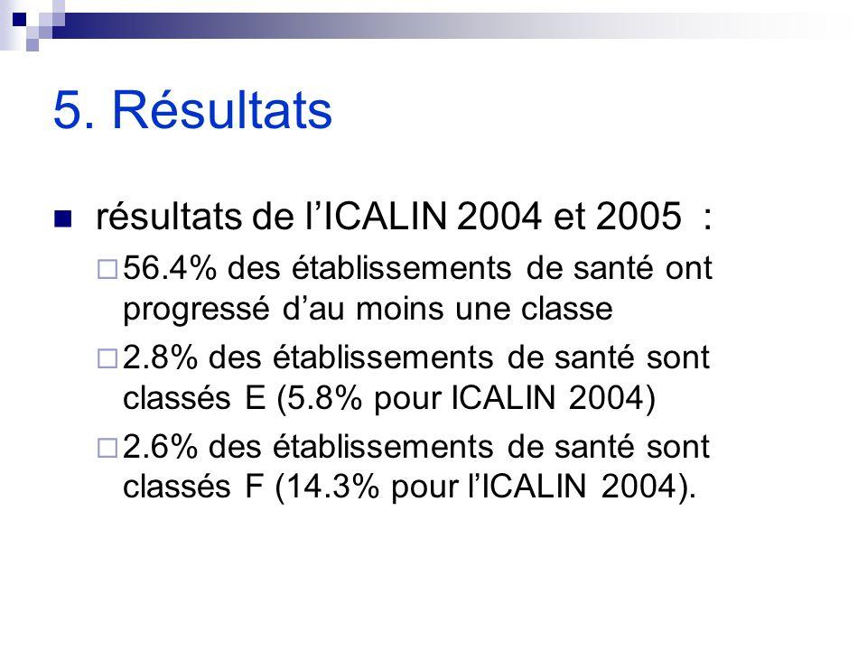 5. Résultats résultats de l'ICALIN 2004 et 2005 :