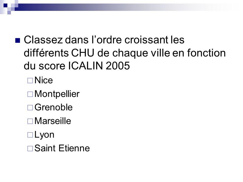 Classez dans l'ordre croissant les différents CHU de chaque ville en fonction du score ICALIN 2005