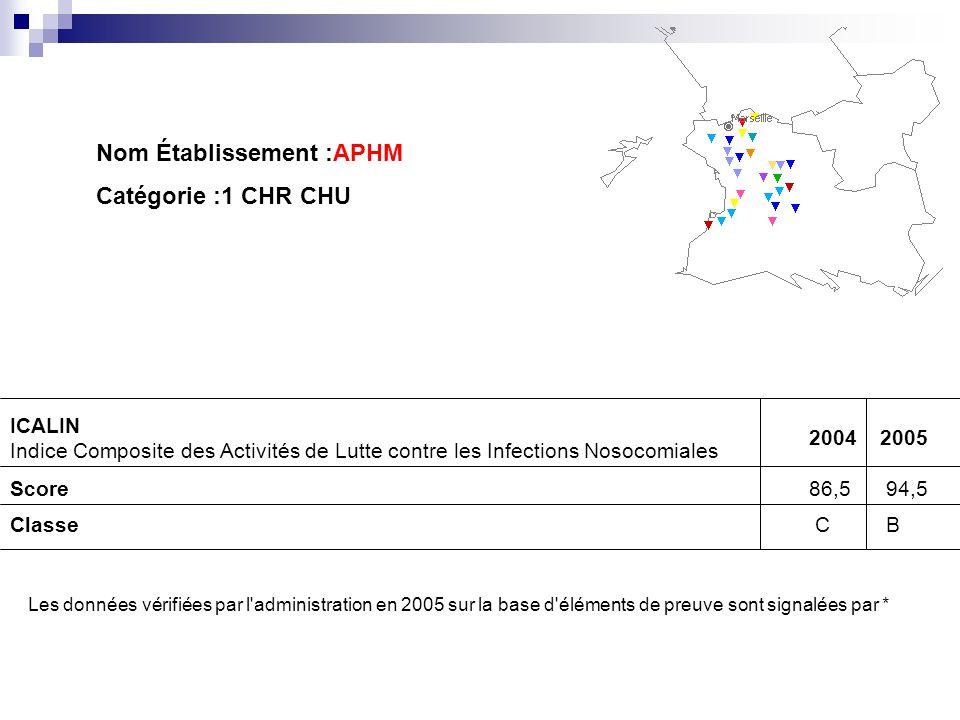 Nom Établissement :APHM Catégorie :1 CHR CHU