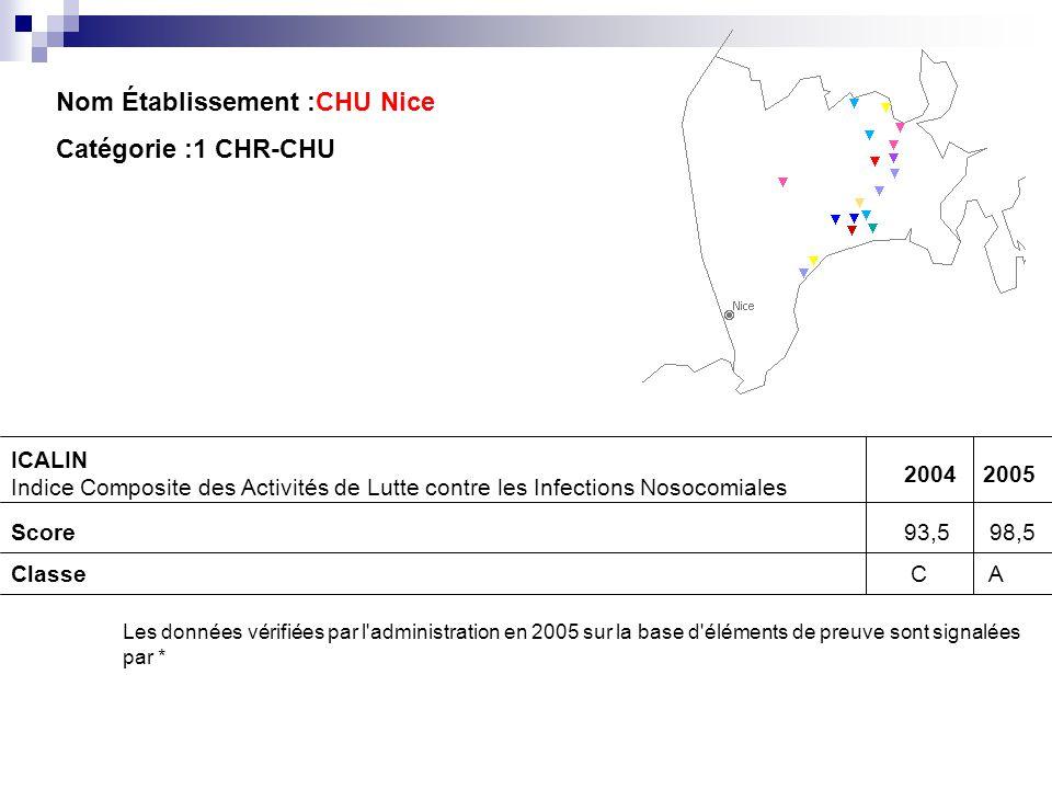 Nom Établissement :CHU Nice Catégorie :1 CHR-CHU
