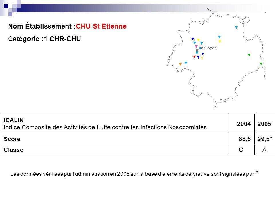 Nom Établissement :CHU St Etienne Catégorie :1 CHR-CHU