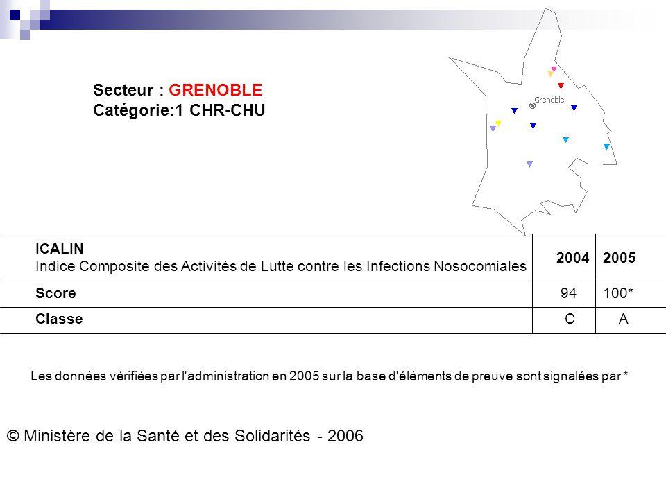 © Ministère de la Santé et des Solidarités - 2006