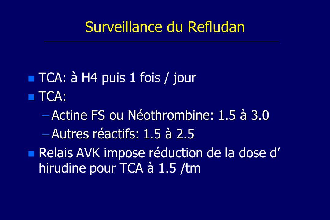 Surveillance du Refludan