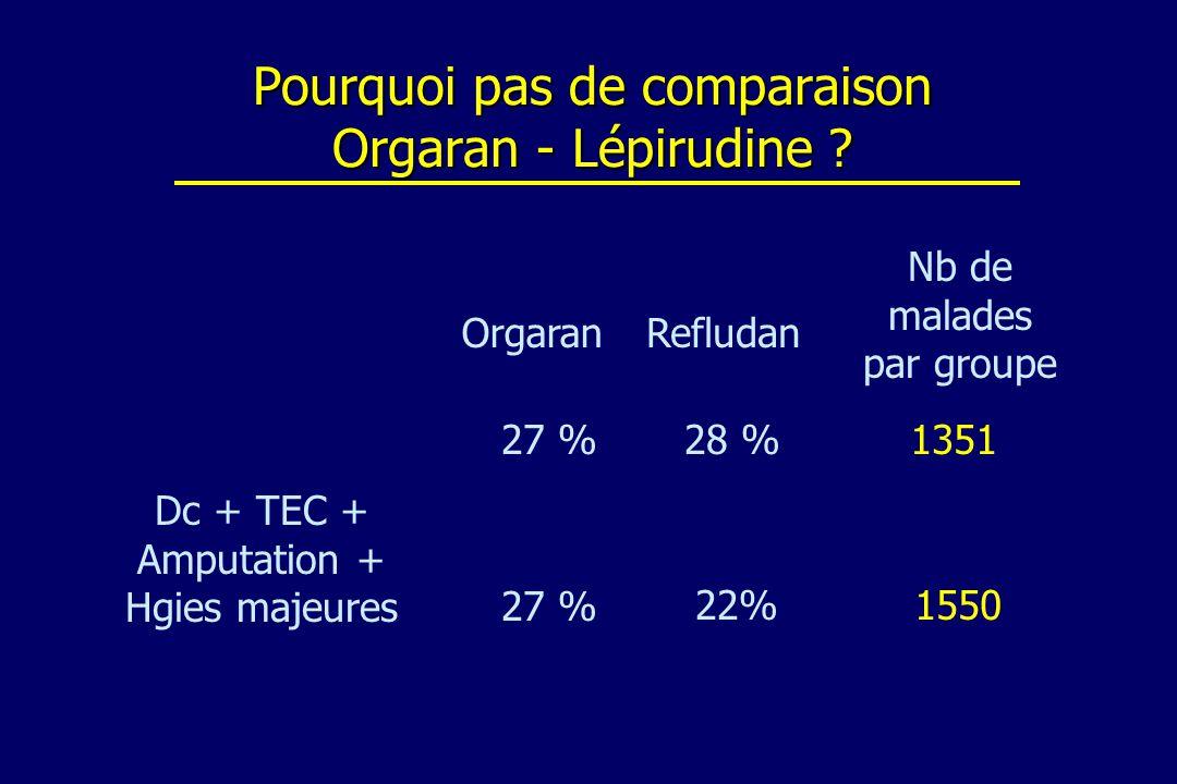 Pourquoi pas de comparaison Orgaran - Lépirudine