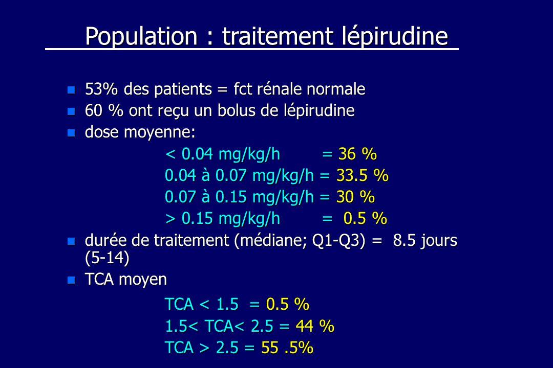 Population : traitement lépirudine