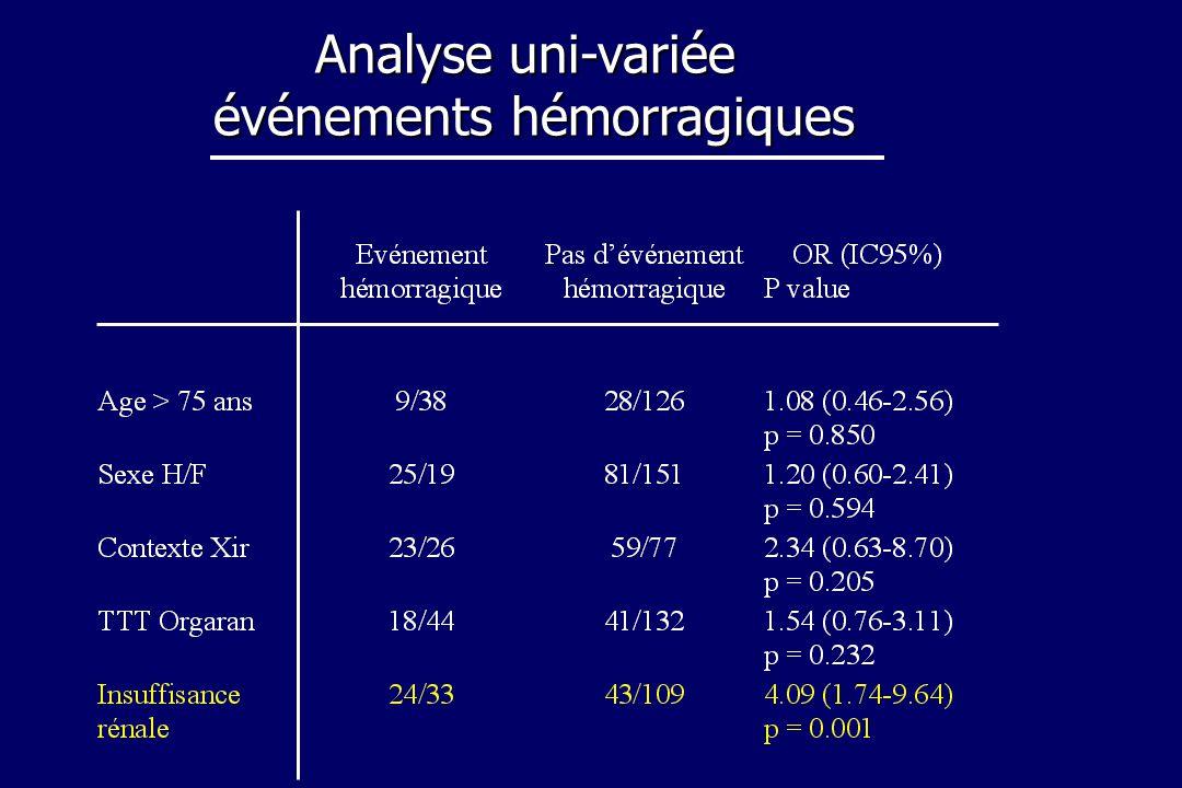 Analyse uni-variée événements hémorragiques