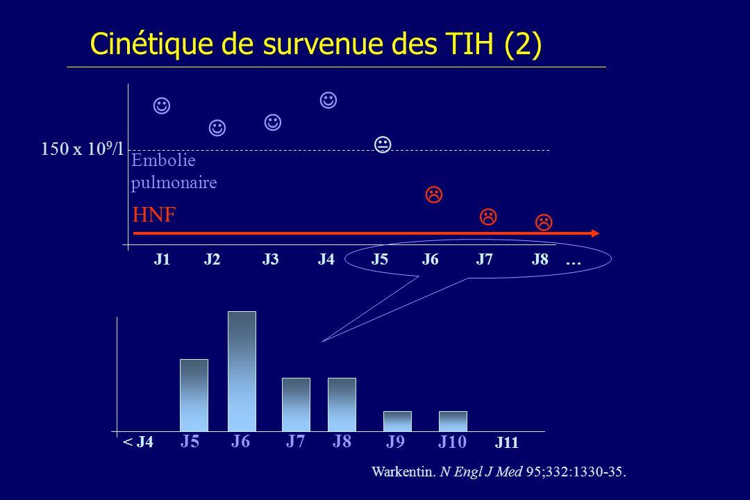 Cinétique de survenue des TIH (2)