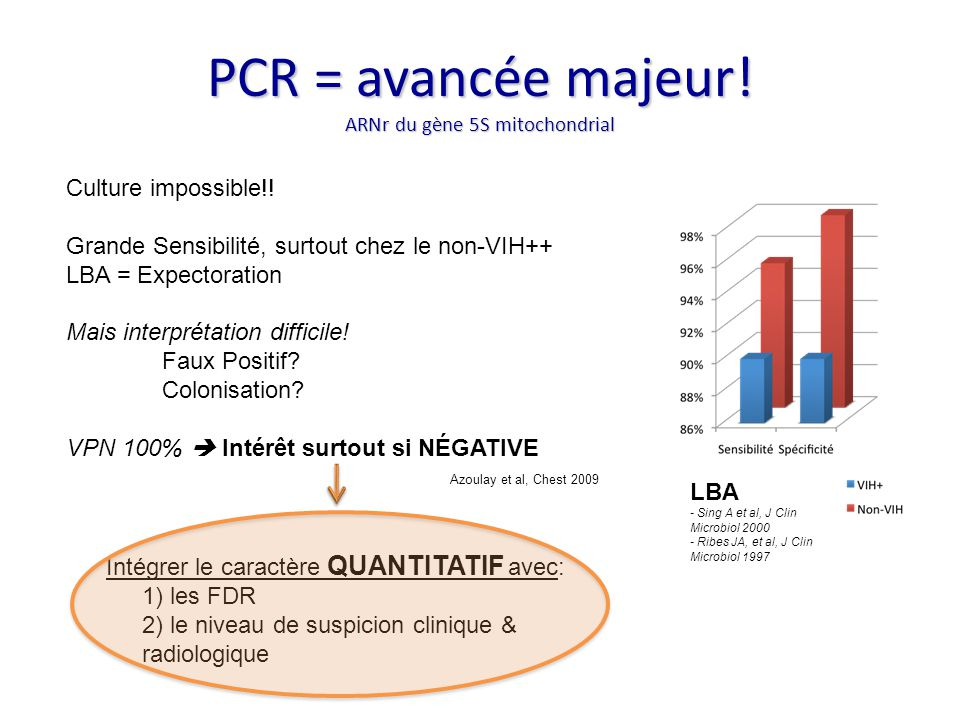 PCR = avancée majeur! ARNr du gène 5S mitochondrial