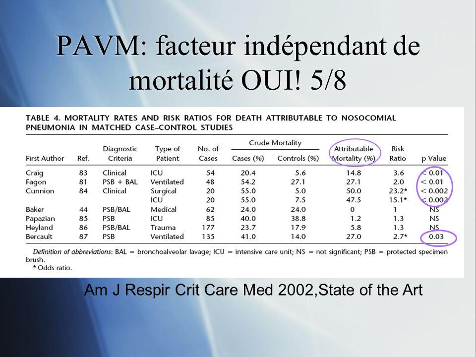 PAVM: facteur indépendant de mortalité OUI! 5/8