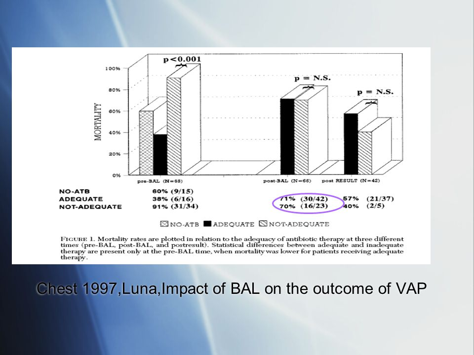 Chest 1997,Luna,Impact of BAL on the outcome of VAP