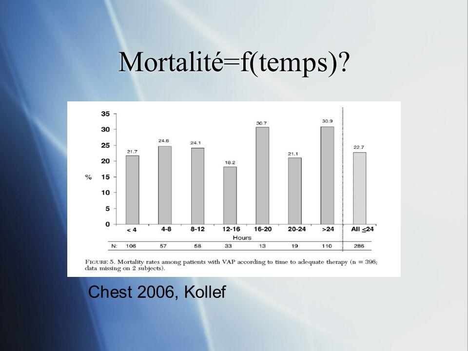 Mortalité=f(temps) Chest 2006, Kollef