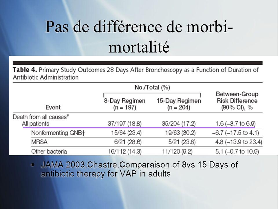 Pas de différence de morbi-mortalité