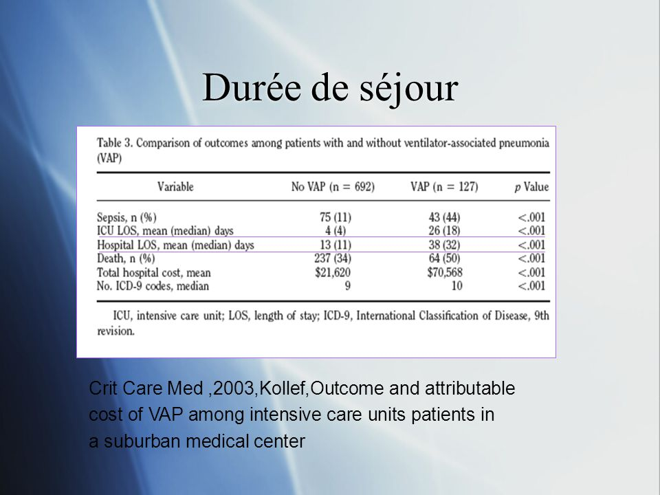 Durée de séjour Crit Care Med ,2003,Kollef,Outcome and attributable