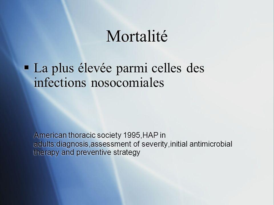 Mortalité La plus élevée parmi celles des infections nosocomiales