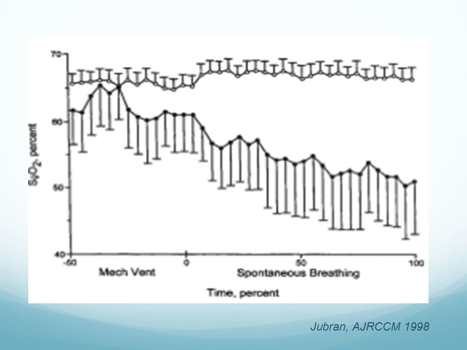 SvO2 19 patients ventilés, 11 succès épreuve de VS, 8 échec.