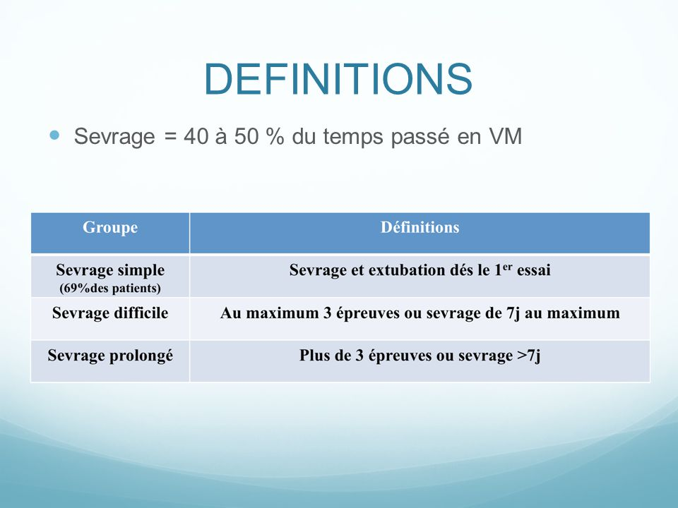 DEFINITIONS Sevrage = 40 à 50 % du temps passé en VM