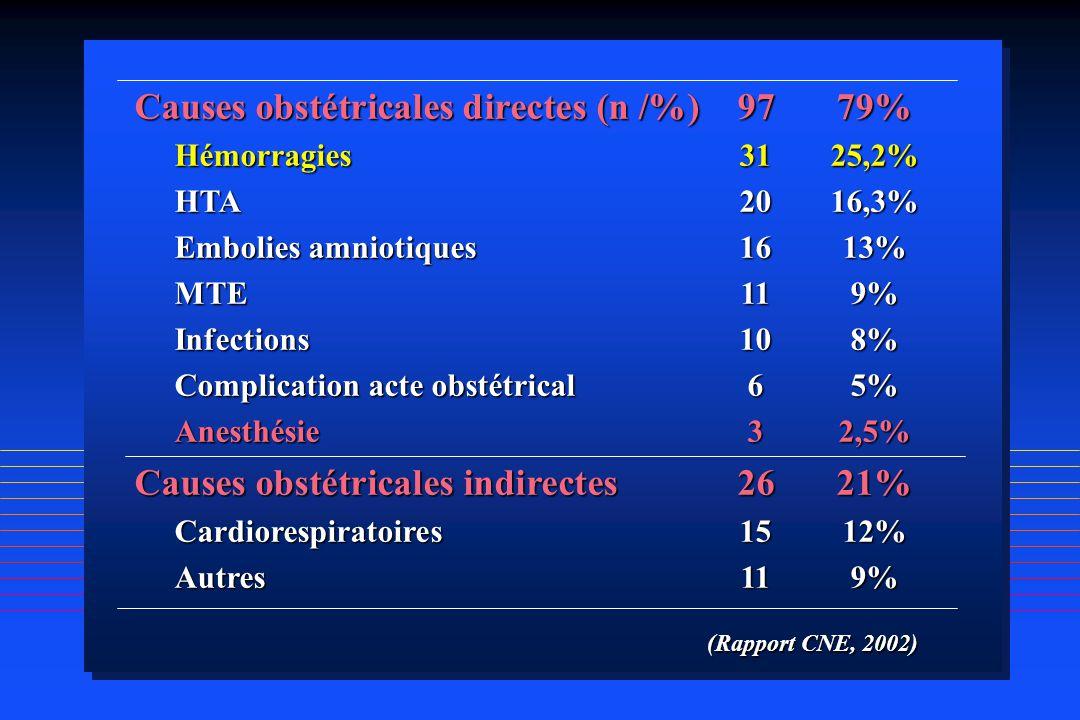 Causes obstétricales directes (n /%) 97 79%