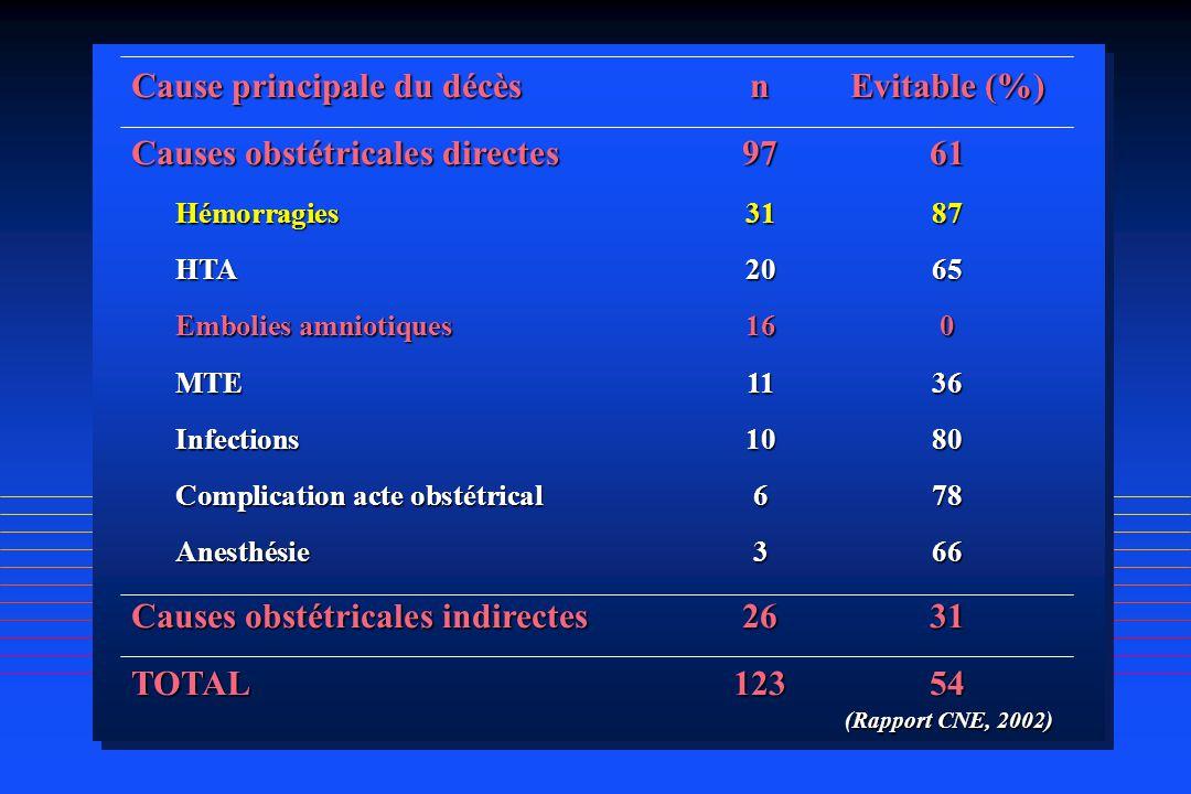 Cause principale du décès n Evitable (%)