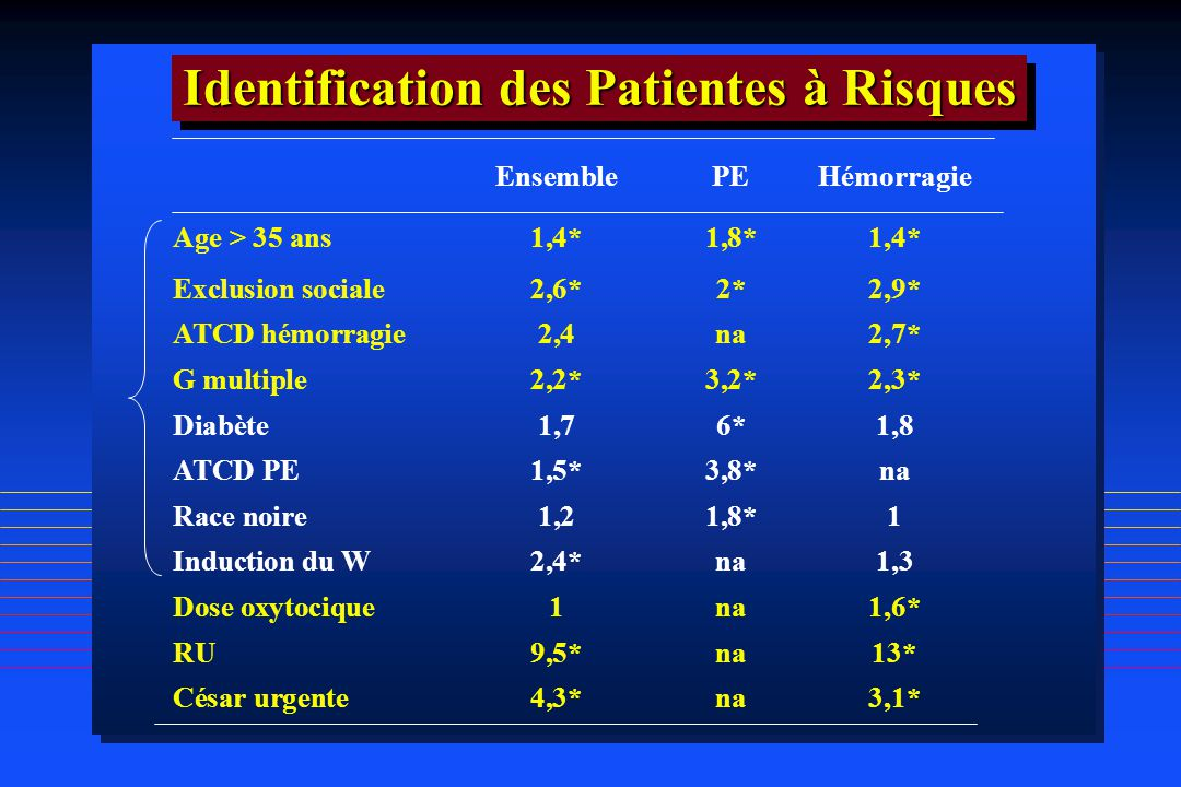 Identification des Patientes à Risques