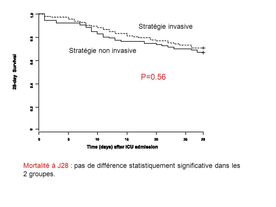 P=0.56 Stratégie invasive Stratégie non invasive