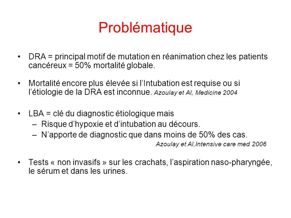 Problématique DRA = principal motif de mutation en réanimation chez les patients cancéreux = 50% mortalité globale.