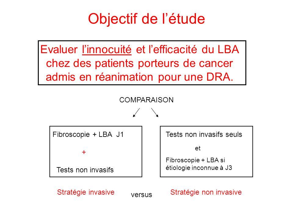 Objectif de l'étude Evaluer l'innocuité et l'efficacité du LBA chez des patients porteurs de cancer admis en réanimation pour une DRA.