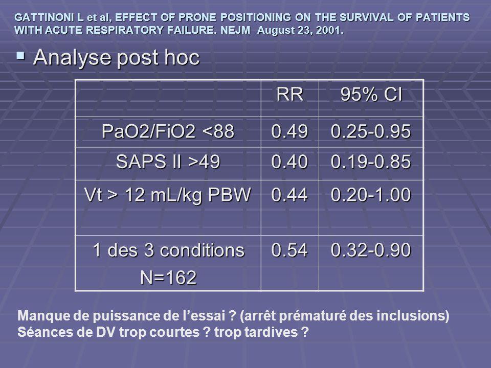 Analyse post hoc RR 95% CI PaO2/FiO2 <88 0.49 0.25-0.95