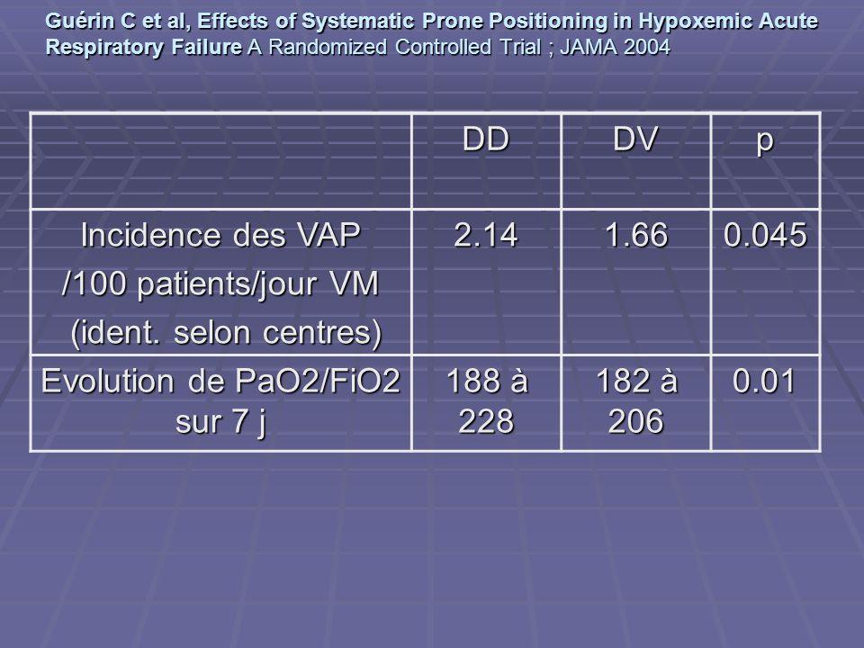 Evolution de PaO2/FiO2 sur 7 j