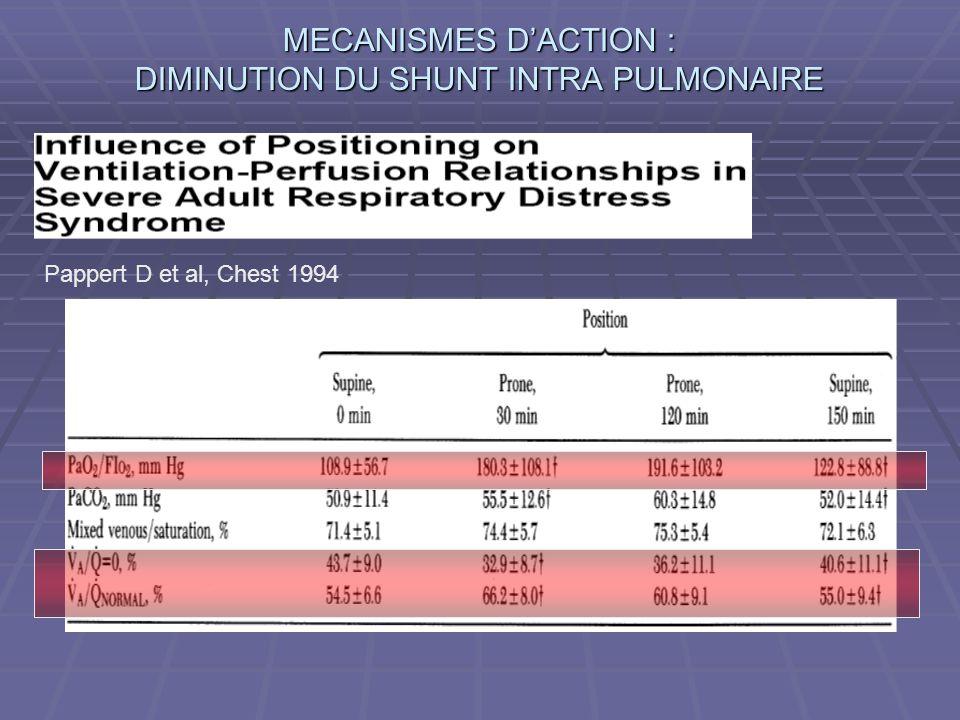 MECANISMES D'ACTION : DIMINUTION DU SHUNT INTRA PULMONAIRE