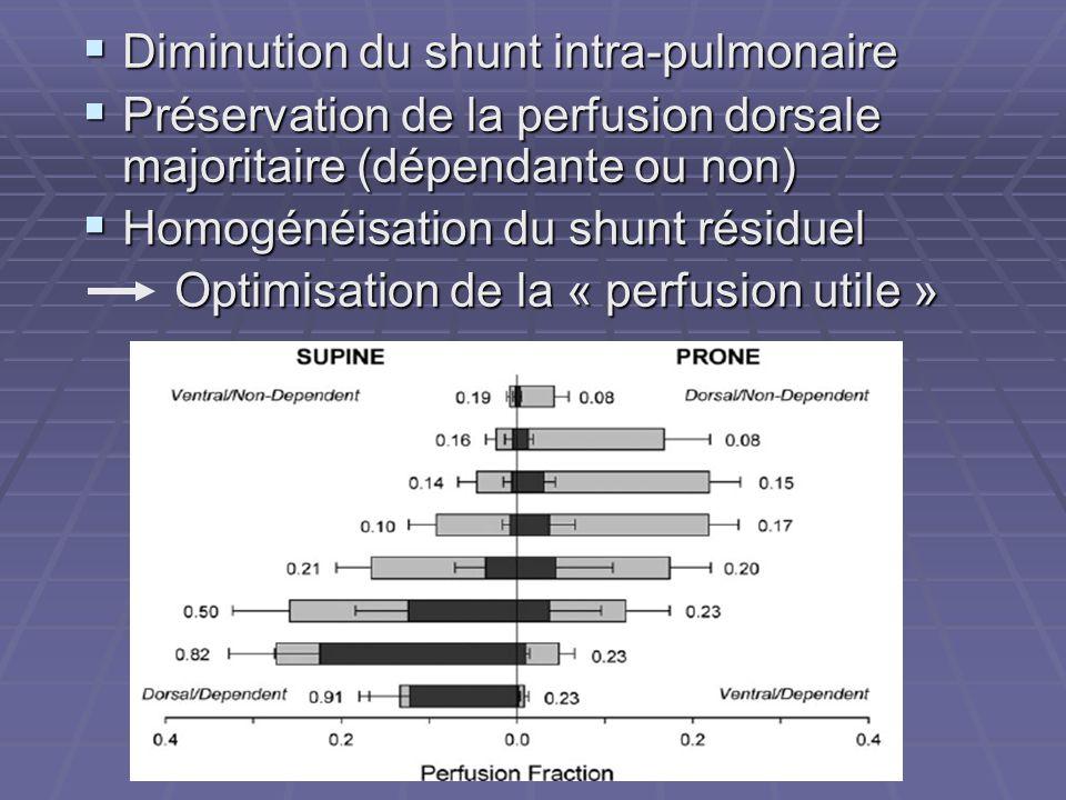 Diminution du shunt intra-pulmonaire