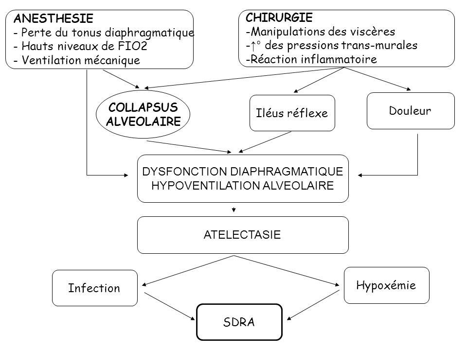 Perte du tonus diaphragmatique Hauts niveaux de FIO2