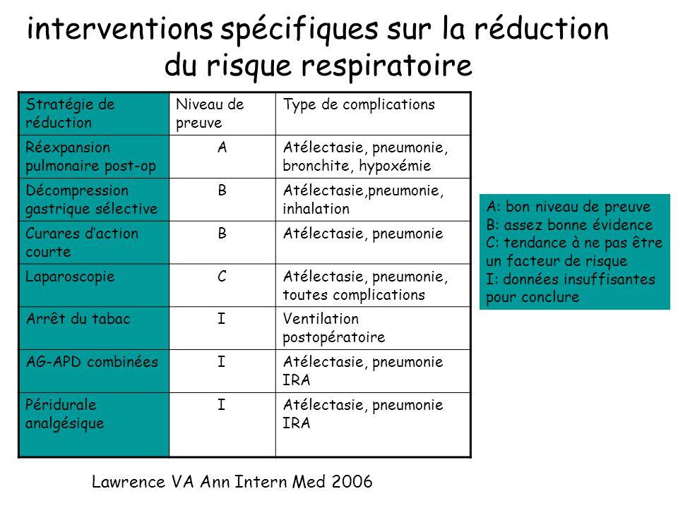 interventions spécifiques sur la réduction du risque respiratoire