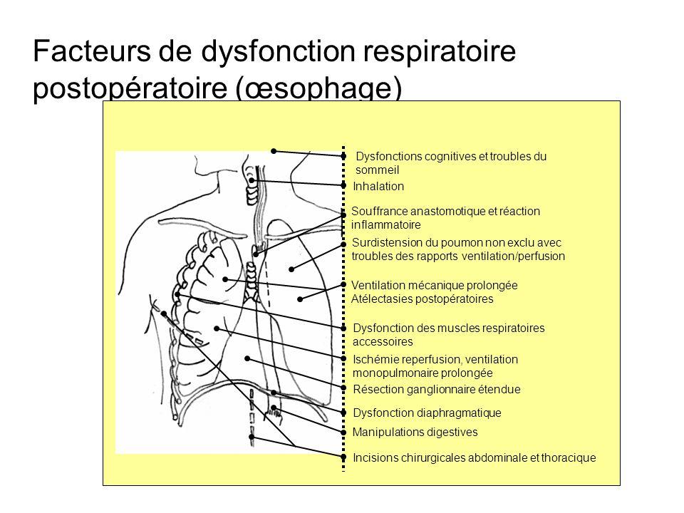 Facteurs de dysfonction respiratoire postopératoire (œsophage)