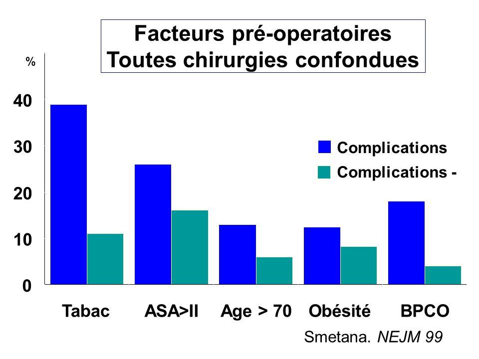 Facteurs pré-operatoires Toutes chirurgies confondues