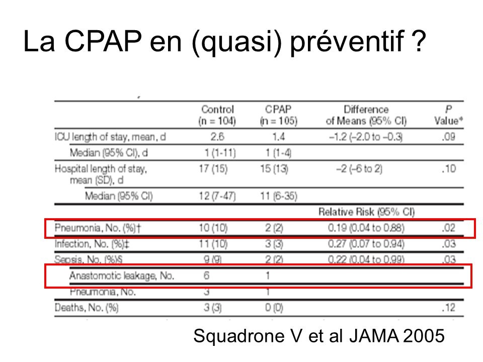 La CPAP en (quasi) préventif