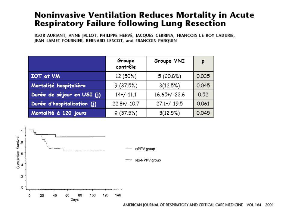 Groupe contrôle. Groupe VNI. p. IOT et VM. 12 (50%) 5 (20.8%) 0.035. Mortalité hospitalière.