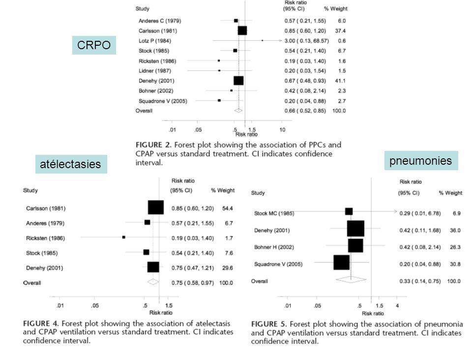 CRPO pneumonies atélectasies