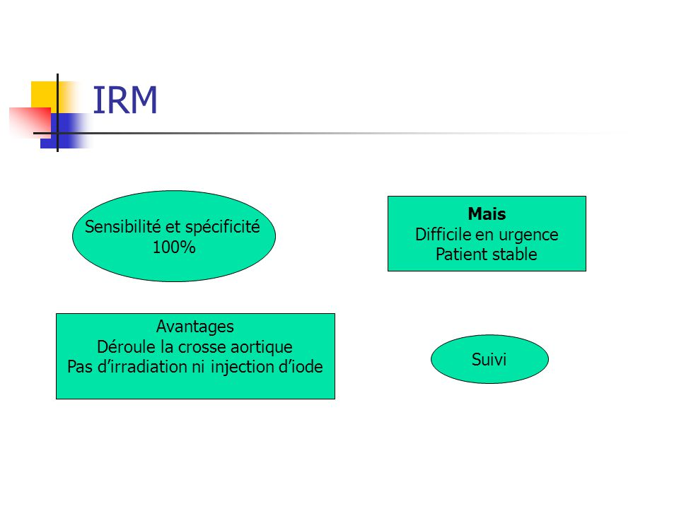 IRM Mais Sensibilité et spécificité Difficile en urgence 100%
