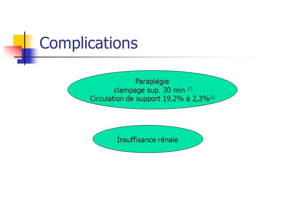 Circulation de support 19,2% à 2,3%22
