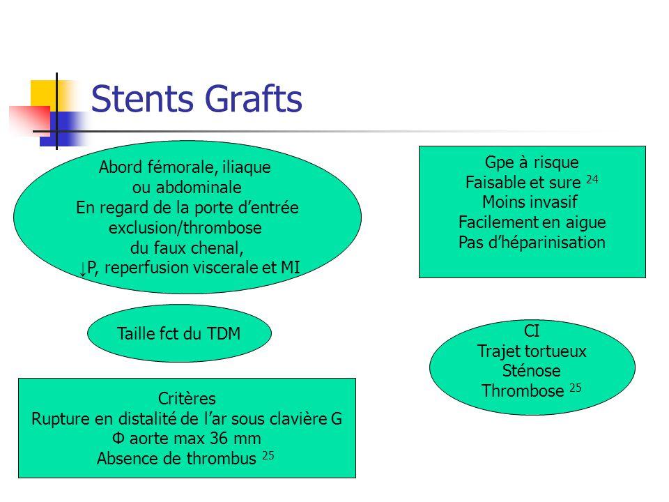 Stents Grafts Abord fémorale, iliaque ou abdominale