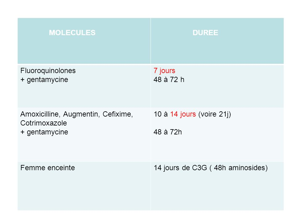 MOLECULES DUREE. Fluoroquinolones. + gentamycine. 7 jours. 48 à 72 h. Amoxicilline, Augmentin, Cefixime, Cotrimoxazole.