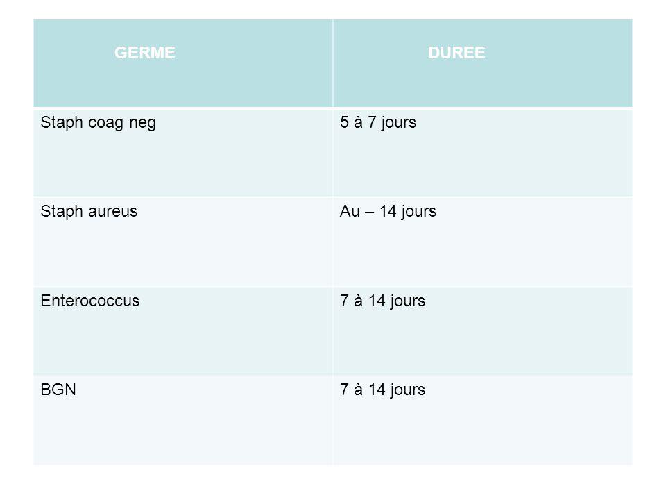 GERME DUREE Staph coag neg 5 à 7 jours Staph aureus Au – 14 jours Enterococcus 7 à 14 jours BGN