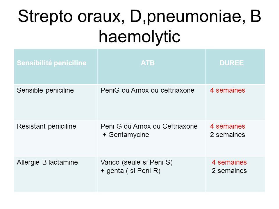 Strepto oraux, D,pneumoniae, B haemolytic