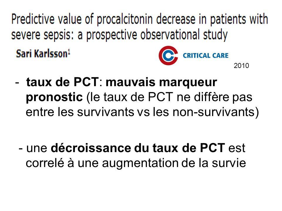 2010 - taux de PCT: mauvais marqueur pronostic (le taux de PCT ne diffère pas entre les survivants vs les non-survivants)
